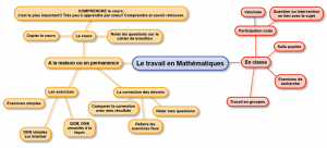 travail en Math_ Carte Mentale