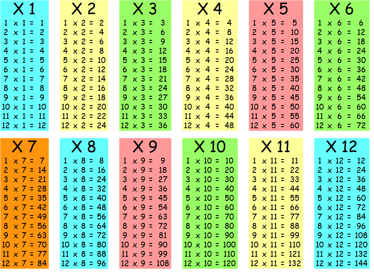 Tables De Multiplication Monod Math